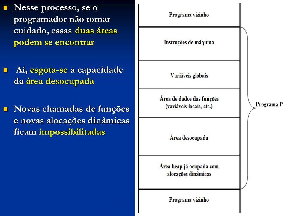 Nesse processo, se o programador não tomar cuidado, essas duas áreas podem se encontrar Nesse processo, se o programador não tomar cuidado, essas duas áreas podem se encontrar Aí, esgota-se a capacidade da área desocupada Aí, esgota-se a capacidade da área desocupada Novas chamadas de funções e novas alocações dinâmicas ficam impossibilitadas Novas chamadas de funções e novas alocações dinâmicas ficam impossibilitadas