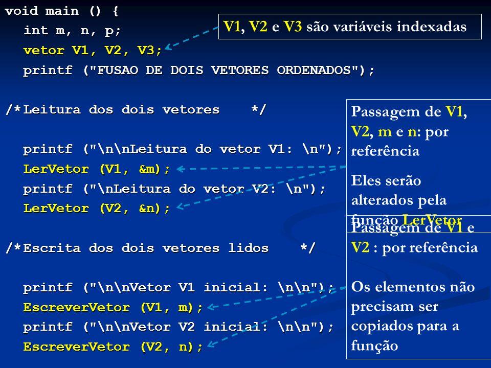 void main () { int m, n, p; vetor V1, V2, V3; printf ( FUSAO DE DOIS VETORES ORDENADOS ); printf ( FUSAO DE DOIS VETORES ORDENADOS ); /*Leitura dos dois vetores*/ printf ( \n\nLeitura do vetor V1: \n ); LerVetor (V1, &m); LerVetor (V1, &m); printf ( \nLeitura do vetor V2: \n ); LerVetor (V2, &n); LerVetor (V2, &n); /*Escrita dos dois vetores lidos*/ printf ( \n\nVetor V1 inicial: \n\n ); printf ( \n\nVetor V1 inicial: \n\n ); EscreverVetor (V1, m); printf ( \n\nVetor V2 inicial: \n\n ); printf ( \n\nVetor V2 inicial: \n\n ); EscreverVetor (V2, n); V1, V2 e V3 são variáveis indexadas Passagem de V1, V2, m e n: por referência Eles serão alterados pela função LerVetor Passagem de V1 e V2 : por referência Os elementos não precisam ser copiados para a função