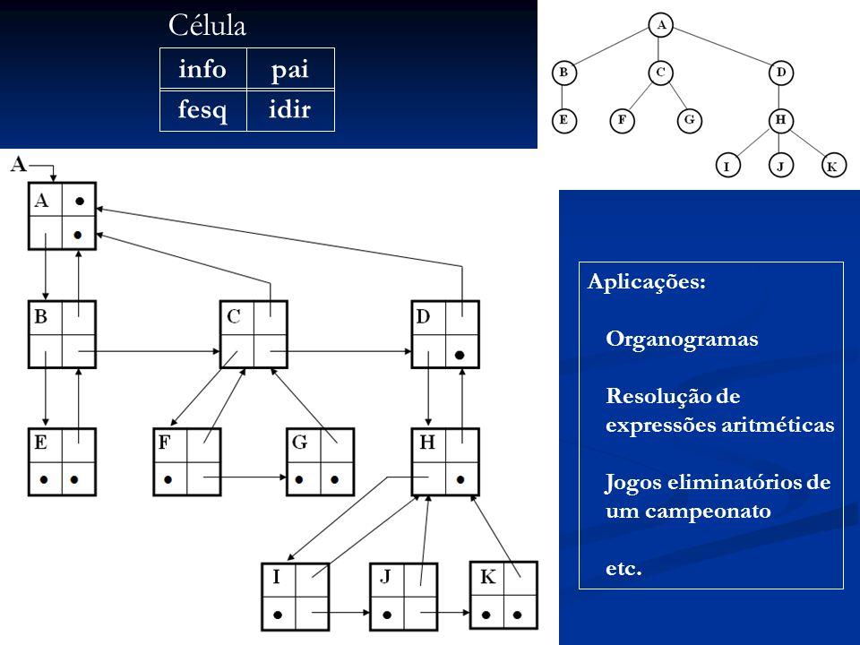 infopai fesqidir Célula Aplicações: Organogramas Resolução de expressões aritméticas Jogos eliminatórios de um campeonato etc.