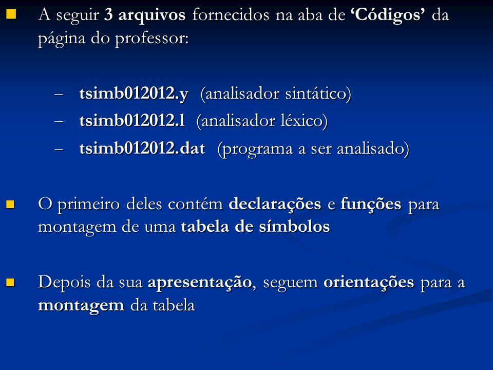 A seguir 3 arquivos fornecidos na aba de Códigos da página do professor: A seguir 3 arquivos fornecidos na aba de Códigos da página do professor: tsimb012012.y (analisador sintático) tsimb012012.y (analisador sintático) tsimb012012.l (analisador léxico) tsimb012012.l (analisador léxico) tsimb012012.dat (programa a ser analisado) tsimb012012.dat (programa a ser analisado) O primeiro deles contém declarações e funções para montagem de uma tabela de símbolos O primeiro deles contém declarações e funções para montagem de uma tabela de símbolos Depois da sua apresentação, seguem orientações para a montagem da tabela Depois da sua apresentação, seguem orientações para a montagem da tabela