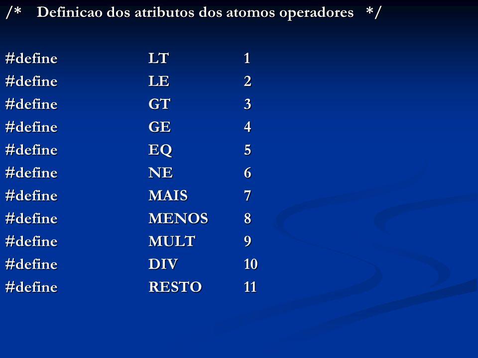 /* Definicao dos atributos dos atomos operadores */ #define LT 1 #define LE 2 #defineGT3 #defineGE4 #defineEQ5 #defineNE6 #defineMAIS 7 #defineMENOS 8 #defineMULT 9 #defineDIV 10 #defineRESTO 11