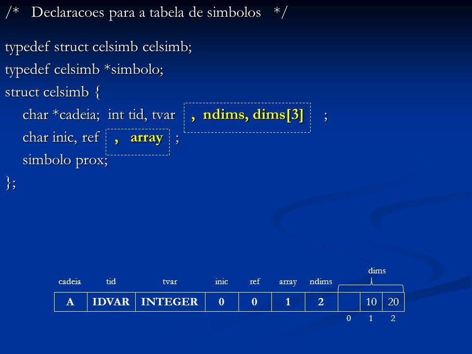 /* Declaracoes para a tabela de simbolos */ typedef struct celsimb celsimb; typedef celsimb *simbolo; struct celsimb { char *cadeia; int tid, tvar, ndims, dims[3] ; char inic, ref, array ; simbolo prox; }; A cadeia IDVAR tid INTEGER tvar 0 inic 0 ref 1 array 2 ndims 1020 dims 012