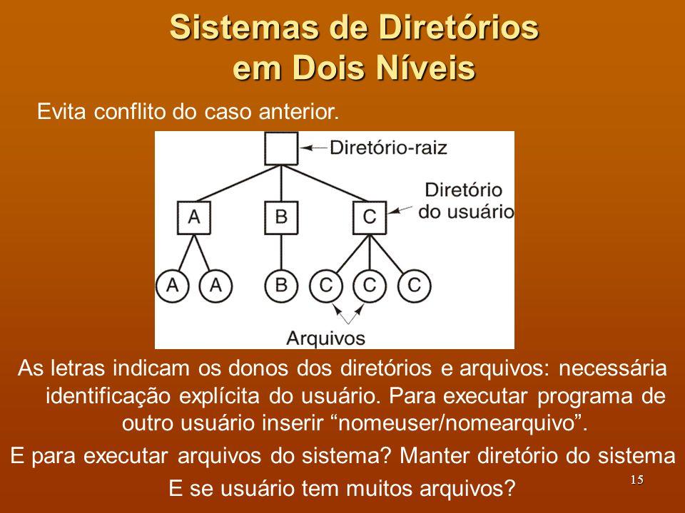 16 Sistemas de Diretórios Hierárquicos Um sistema de diretório hierárquico: ferramenta poderosa de estruturação Um mesmo usuário pode agrupar seus arquivos segundo uma lógica própria, criar número arbitrário de subdiretórios