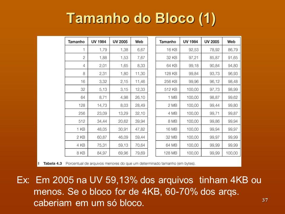 38 Tamanho do Bloco (2) Considere um disco de 1MB por trilha, tempo de rotação de 8,33ms e tempo médio de busca de 5ms.