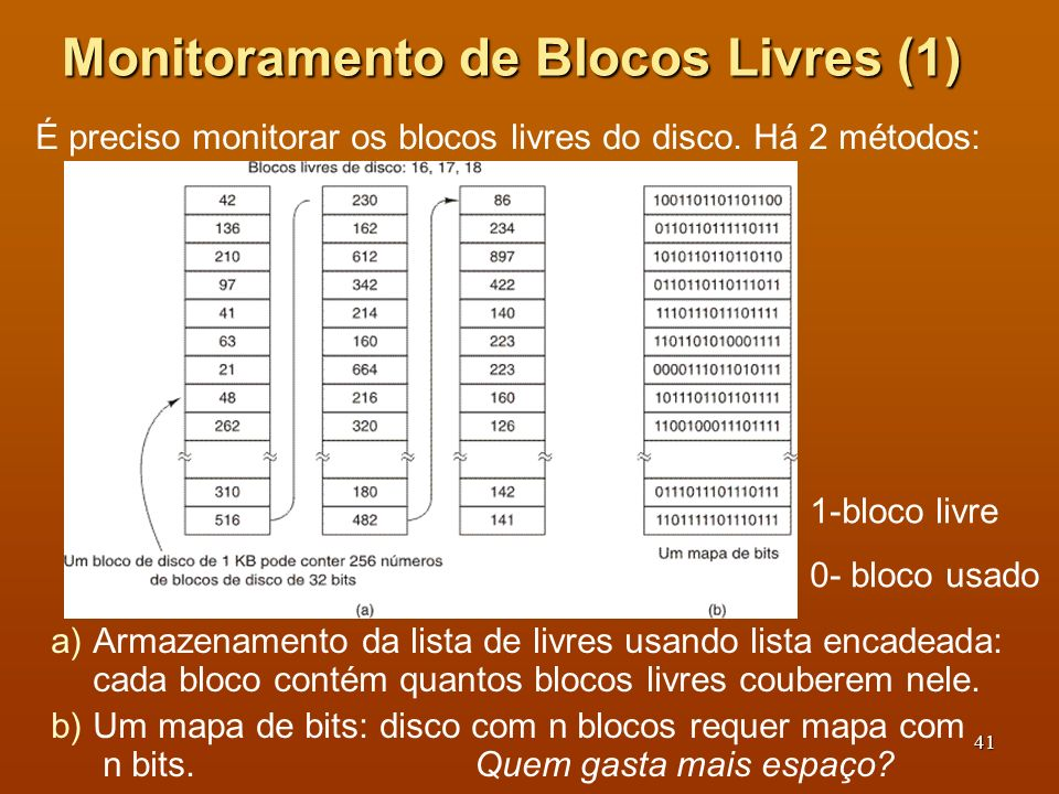 42 Monitoramento de Blocos Livres (2) Quantos endereços de blocos livres cabem em um bloco da lista encadeada.