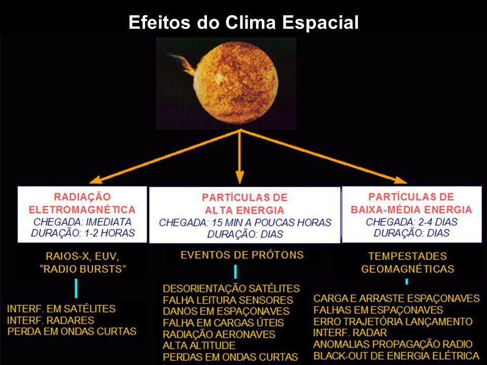 Efeitos do Clima Espacial