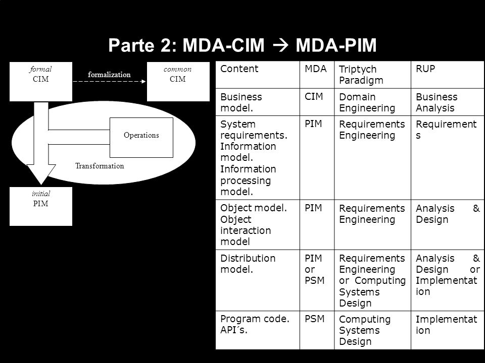 Parte 2: MDA-CIM MDA-PIM formal CIM initial PIM common CIM Operations formalization Transformation ContentMDATriptych Paradigm RUP Business model.