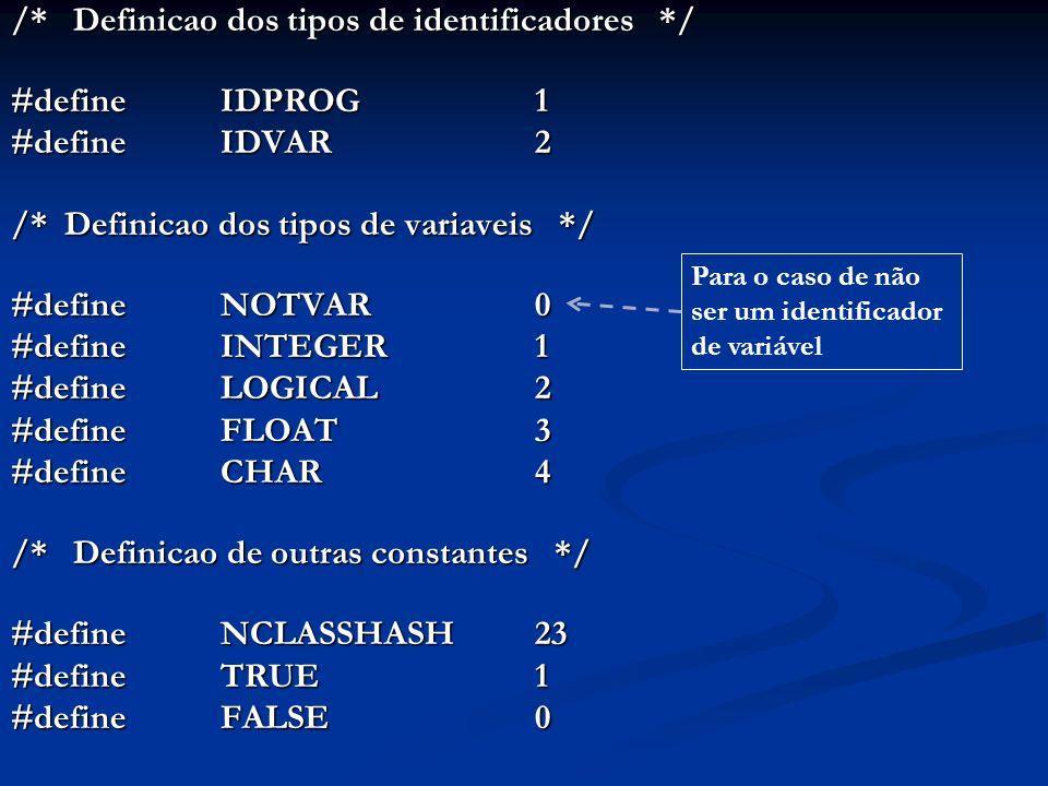 /* Definicao dos tipos de identificadores */ #define IDPROG1 #define IDVAR2 /* Definicao dos tipos de variaveis */ #define NOTVAR0 #define INTEGER1 #define LOGICAL2 #define FLOAT3 #define CHAR4 /* Definicao de outras constantes */ #defineNCLASSHASH23 #defineTRUE1 #defineFALSE0 Para o caso de não ser um identificador de variável