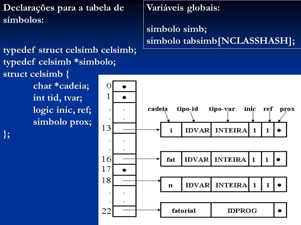 Declarações para a tabela de símbolos: typedef struct celsimb celsimb; typedef celsimb *simbolo; struct celsimb { char *cadeia; int tid, tvar; logic inic, ref; simbolo prox; }; Variáveis globais: simbolo simb; simbolo tabsimb[NCLASSHASH];