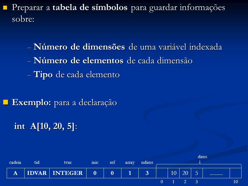 Preparar a tabela de símbolos para guardar informações sobre: Preparar a tabela de símbolos para guardar informações sobre: Número de dimensões de uma variável indexada Número de dimensões de uma variável indexada Número de elementos de cada dimensão Número de elementos de cada dimensão Tipo de cada elemento Tipo de cada elemento Exemplo: para a declaração Exemplo: para a declaração int A[10, 20, 5]: int A[10, 20, 5]: A cadeia IDVAR tid INTEGER tvar 0 inic 0 ref 1 array 3 ndims 10205..........