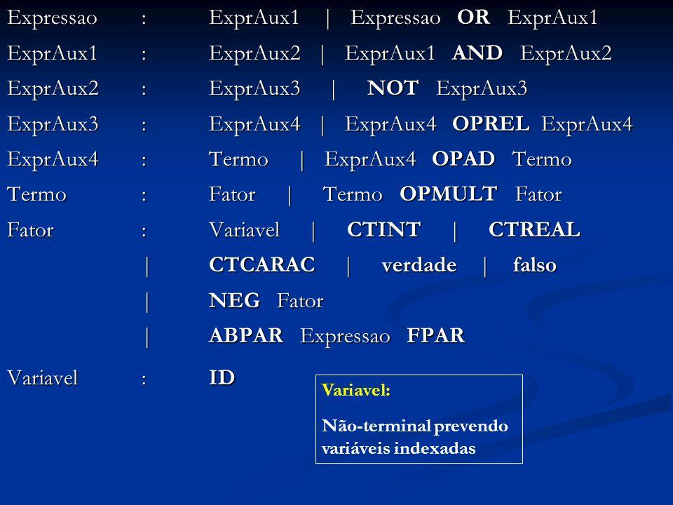 Expressao : ExprAux1 | Expressao OR ExprAux1 ExprAux1 : ExprAux2 | ExprAux1 AND ExprAux2 ExprAux2 : ExprAux3 | NOT ExprAux3 ExprAux3 : ExprAux4 | ExprAux4 OPREL ExprAux4 ExprAux4 : Termo | ExprAux4 OPAD Termo Termo : Fator | Termo OPMULT Fator Fator: Variavel | CTINT | CTREAL | CTCARAC | verdade | falso | NEG Fator | ABPAR Expressao FPAR Variavel: ID Variavel: Não-terminal prevendo variáveis indexadas