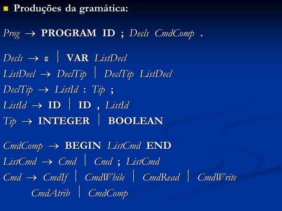 Produções da gramática: Produções da gramática: Prog PROGRAM ID ; Decls CmdComp. Decls ε VAR ListDecl ListDecl DeclTip DeclTip ListDecl DeclTip ListId