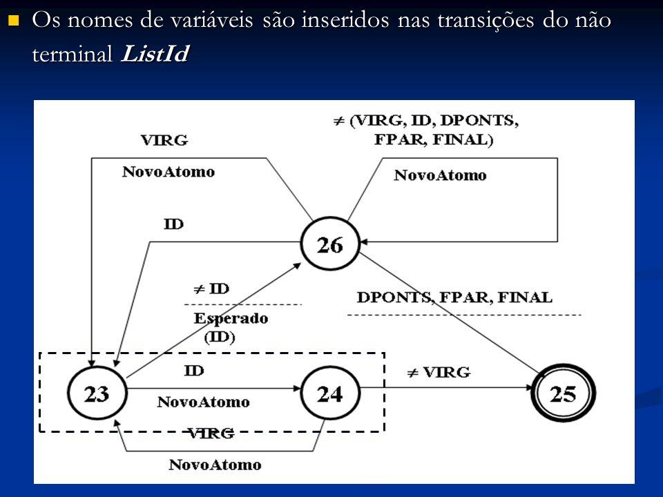 Os nomes de variáveis são inseridos nas transições do não terminal ListId Os nomes de variáveis são inseridos nas transições do não terminal ListId