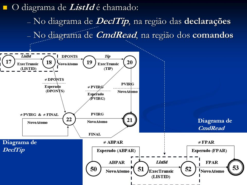 O diagrama de ListId é chamado: O diagrama de ListId é chamado: – No diagrama de DeclTip, na região das declarações – No diagrama de CmdRead, na regiã