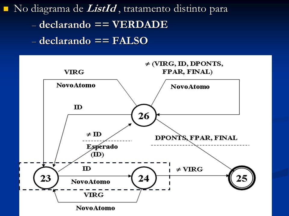 No diagrama de ListId, tratamento distinto para No diagrama de ListId, tratamento distinto para declarando == VERDADE declarando == VERDADE declarando