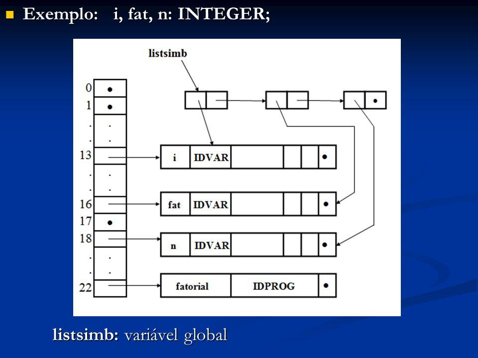 Exemplo: i, fat, n: INTEGER; Exemplo: i, fat, n: INTEGER; listsimb: variável global