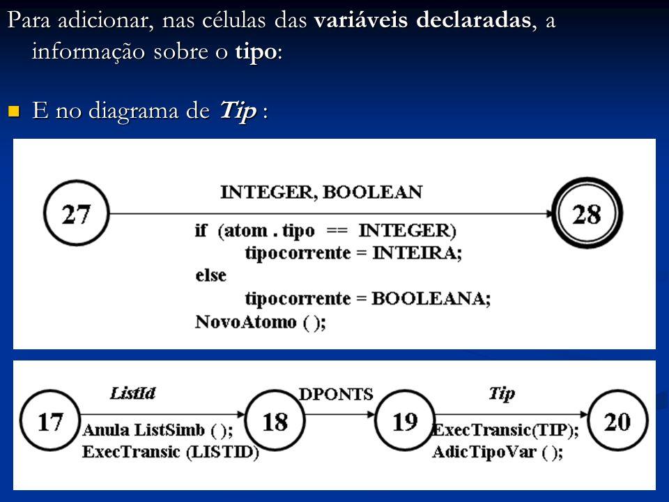 Para adicionar, nas células das variáveis declaradas, a informação sobre o tipo: E no diagrama de Tip : E no diagrama de Tip :