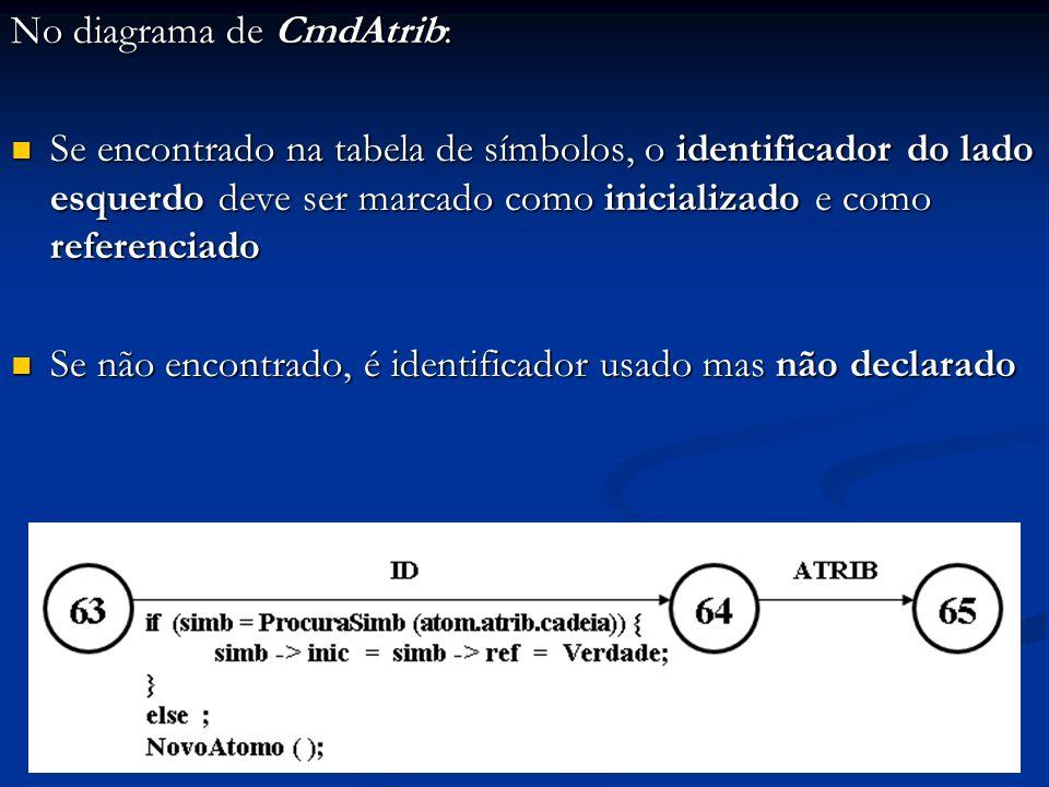 No diagrama de CmdAtrib: Se encontrado na tabela de símbolos, o identificador do lado esquerdo deve ser marcado como inicializado e como referenciado