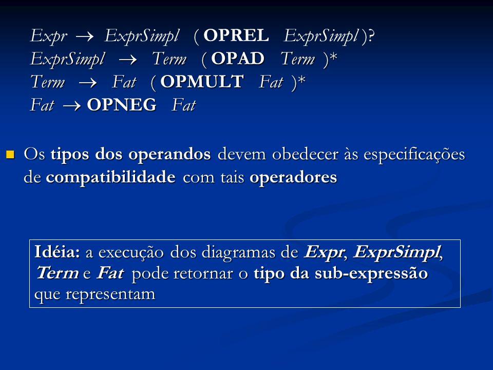 Expr ExprSimpl ( OPREL ExprSimpl )? ExprSimpl Term ( OPAD Term )* Term Fat ( OPMULT Fat )* Fat OPNEG Fat Os tipos dos operandos devem obedecer às espe
