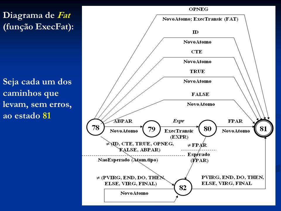Diagrama de Fat (função ExecFat): Seja cada um dos caminhos que levam, sem erros, ao estado 81