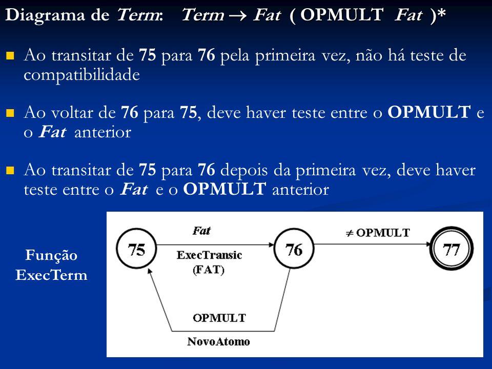 Term Fat ( OPMULT Fat )* Diagrama de Term: Term Fat ( OPMULT Fat )* Ao transitar de 75 para 76 pela primeira vez, não há teste de compatibilidade Ao v