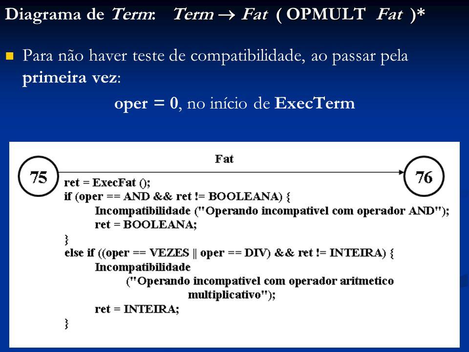 Term Fat ( OPMULT Fat )* Diagrama de Term: Term Fat ( OPMULT Fat )* Para não haver teste de compatibilidade, ao passar pela primeira vez: oper = 0, no