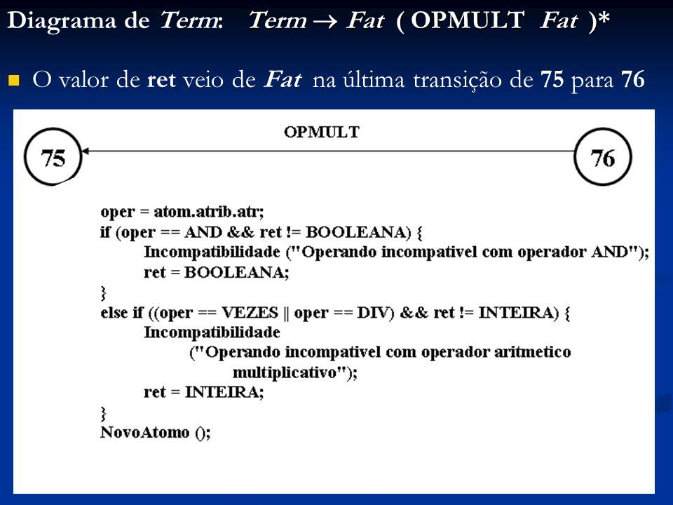 Term Fat ( OPMULT Fat )* Diagrama de Term: Term Fat ( OPMULT Fat )* O valor de ret veio de Fat na última transição de 75 para 76