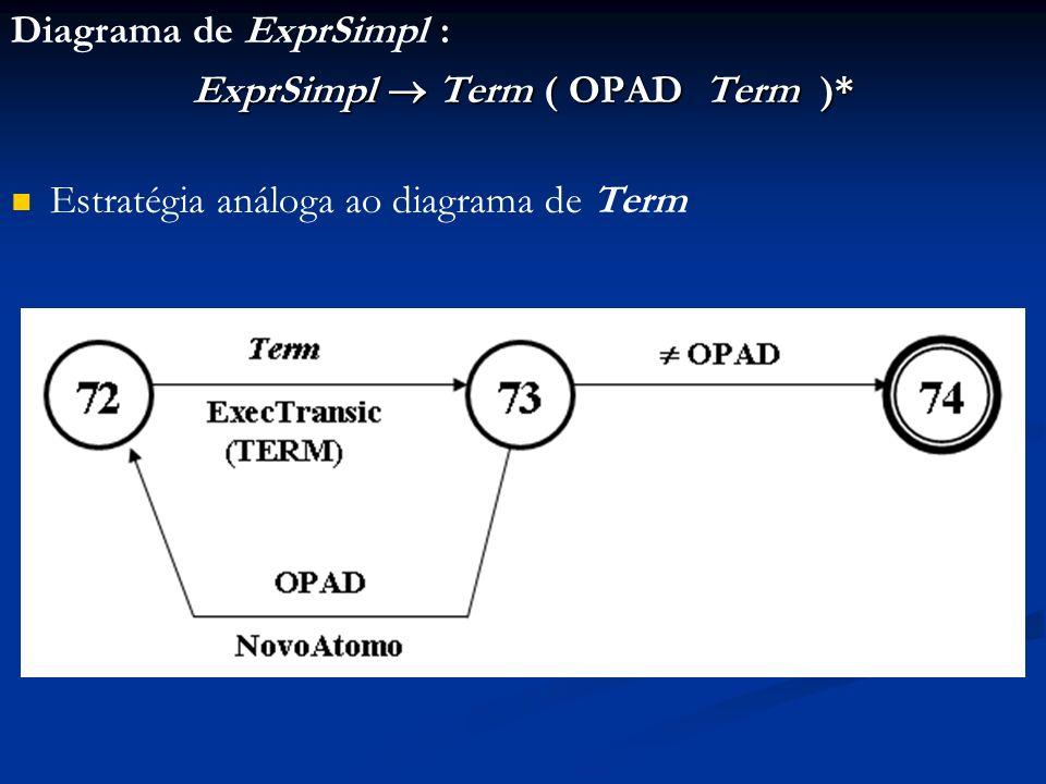 Diagrama de ExprSimpl : ExprSimpl Term ( OPAD Term )* Estratégia análoga ao diagrama de Term