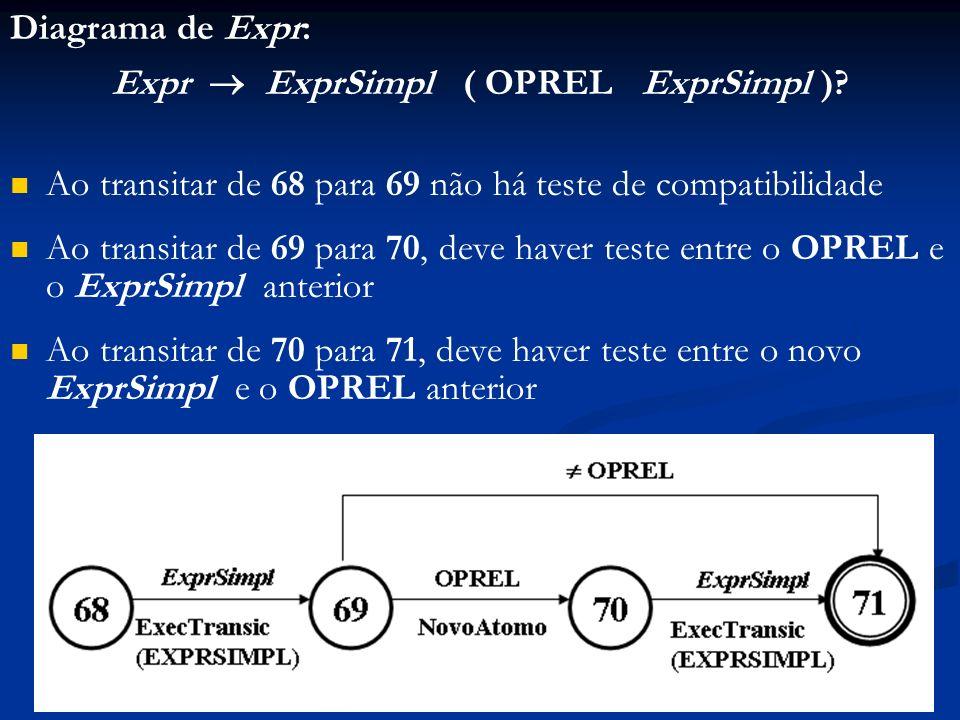 Diagrama de Expr: Expr ExprSimpl ( OPREL ExprSimpl )? Ao transitar de 68 para 69 não há teste de compatibilidade Ao transitar de 69 para 70, deve have