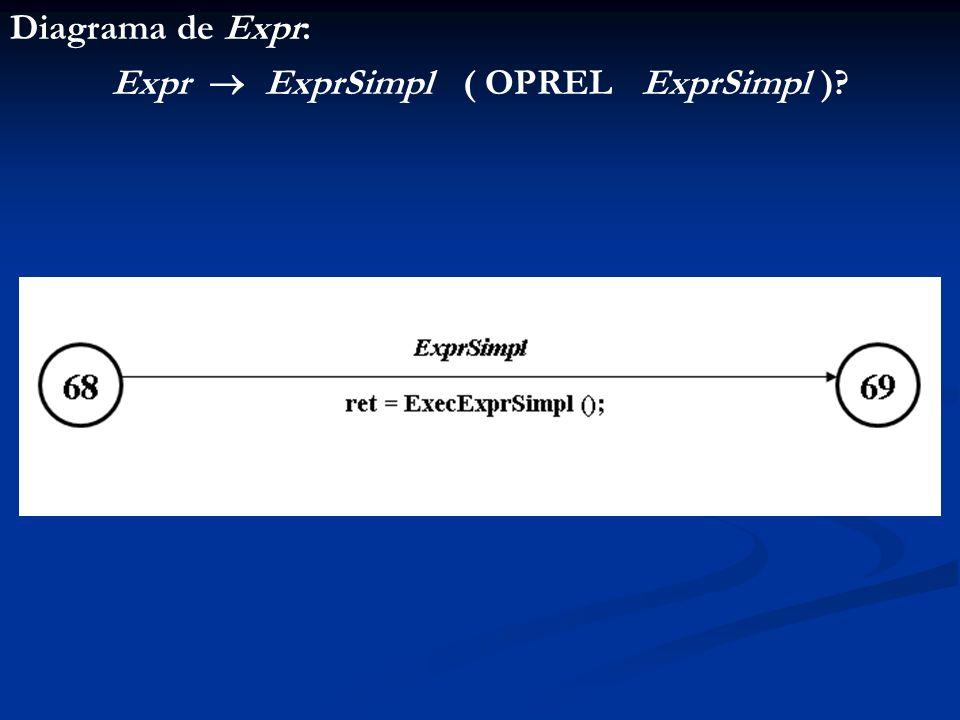 Diagrama de Expr: Expr ExprSimpl ( OPREL ExprSimpl )?