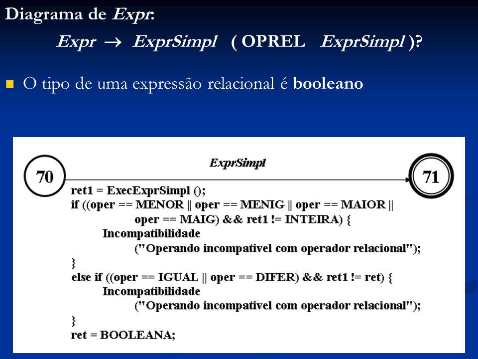 Diagrama de Expr: Expr ExprSimpl ( OPREL ExprSimpl )? O tipo de uma expressão relacional é booleano