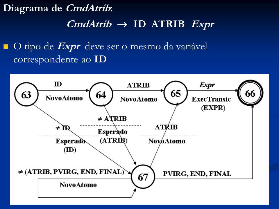 Diagrama de CmdAtrib: CmdAtrib ID ATRIB Expr O tipo de Expr deve ser o mesmo da variável correspondente ao ID