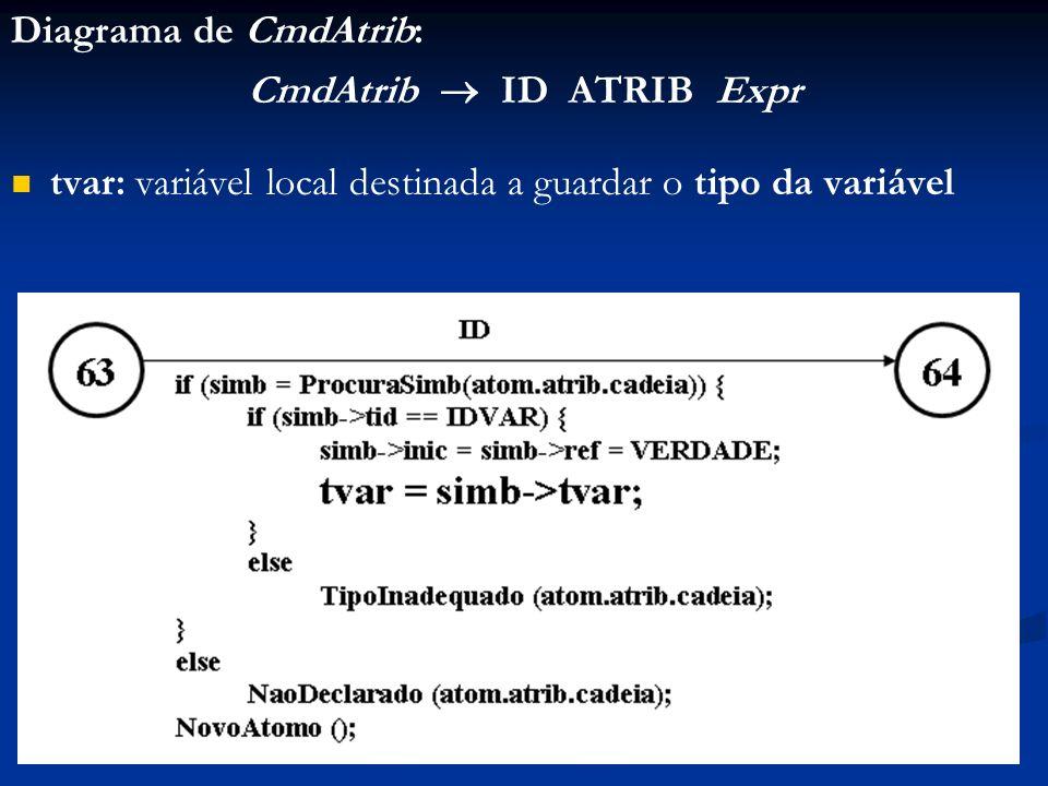 Diagrama de CmdAtrib: CmdAtrib ID ATRIB Expr tvar: variável local destinada a guardar o tipo da variável