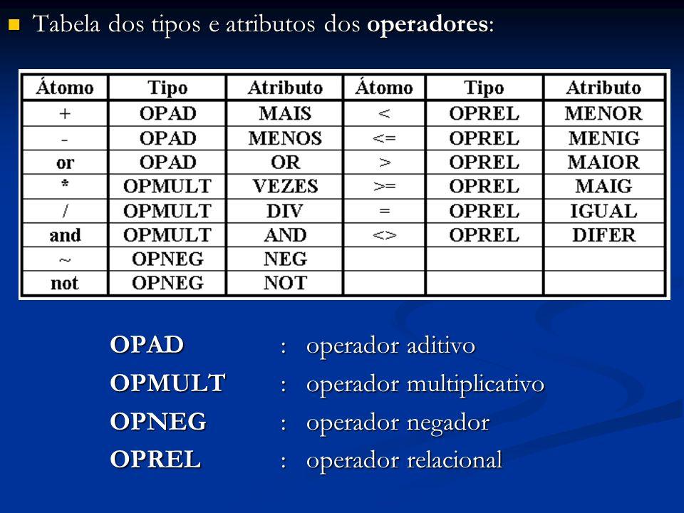 Tabela dos tipos e atributos dos operadores: Tabela dos tipos e atributos dos operadores: OPAD : operador aditivo OPMULT : operador multiplicativo OPN