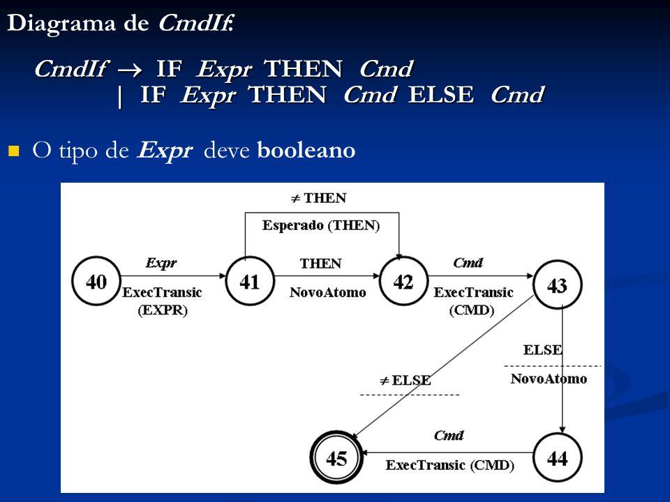 Diagrama de CmdIf: CmdIf IF Expr THEN Cmd   IF Expr THEN Cmd ELSE Cmd   IF Expr THEN Cmd ELSE Cmd O tipo de Expr deve booleano