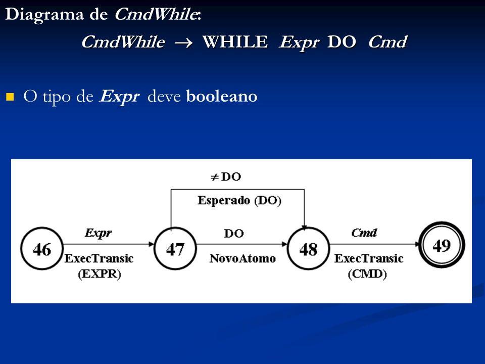 Diagrama de CmdWhile: CmdWhile WHILE Expr DO Cmd O tipo de Expr deve booleano