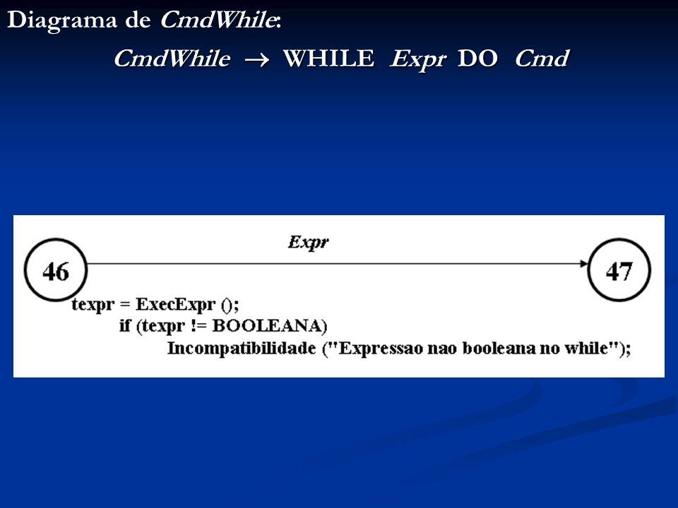 Diagrama de CmdWhile: CmdWhile WHILE Expr DO Cmd