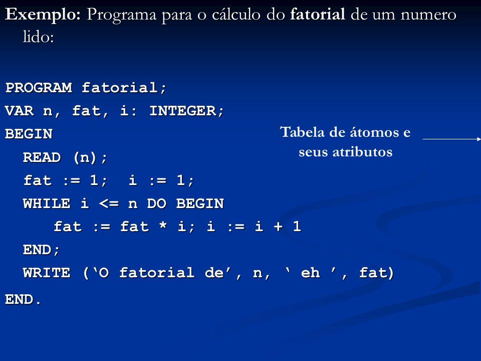 Exemplo: Programa para o cálculo do fatorial de um numero lido: PROGRAM fatorial; VAR n, fat, i: INTEGER; BEGIN READ (n); fat := 1; i := 1; WHILE i <=