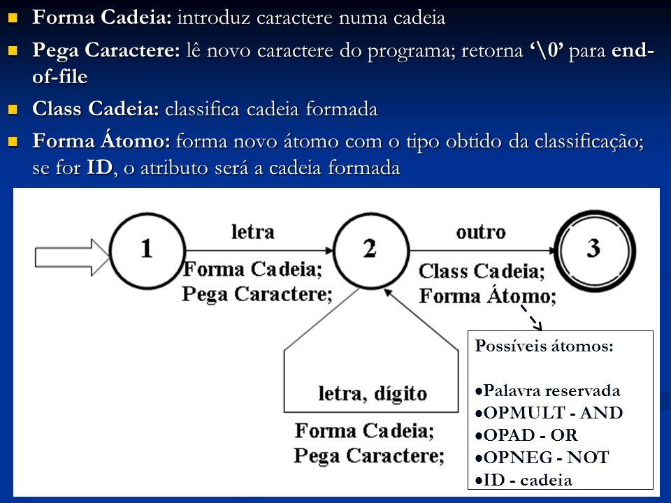Forma Cadeia: introduz caractere numa cadeia Forma Cadeia: introduz caractere numa cadeia Pega Caractere: lê novo caractere do programa; retorna \0 pa