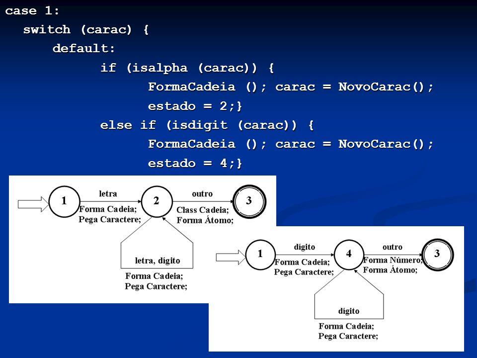 case 1: switch (carac) { default: if (isalpha (carac)) { FormaCadeia (); carac = NovoCarac(); estado = 2;} else if (isdigit (carac)) { FormaCadeia ();