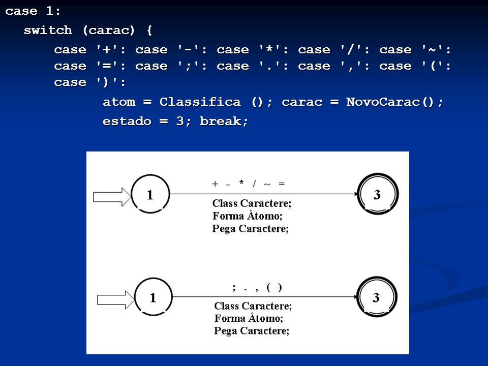 case 1: switch (carac) { case '+': case '-': case '*': case '/': case '~': case '=': case ';': case '.': case ',': case '(': case ')': atom = Classifi