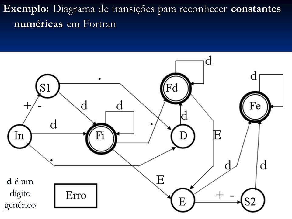 Exemplo: Diagrama de transições para reconhecer constantes numéricas em Fortran d é um dígito genérico