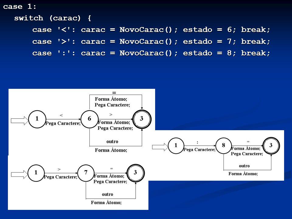 case 1: switch (carac) { case '<': carac = NovoCarac(); estado = 6; break; case '>': carac = NovoCarac(); estado = 7; break; case ':': carac = NovoCar