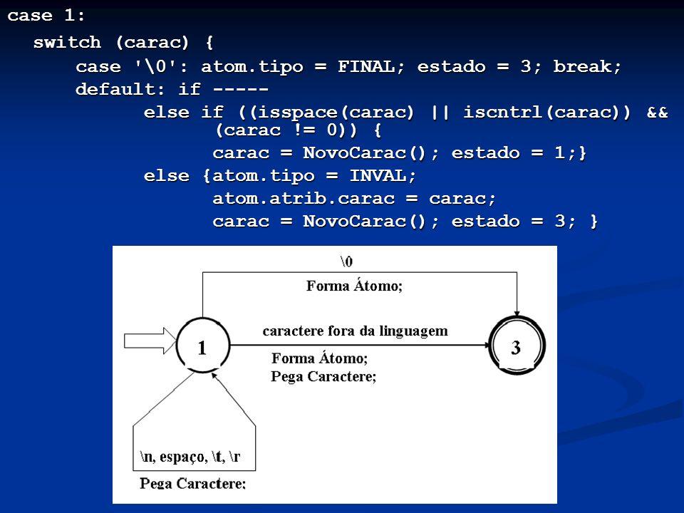 case 1: switch (carac) { case '\0': atom.tipo = FINAL; estado = 3; break; default: if ----- else if ((isspace(carac)    iscntrl(carac)) && (carac != 0