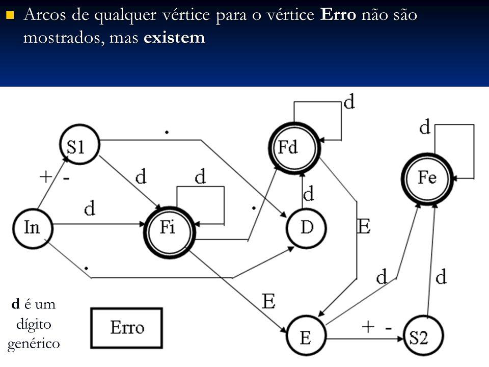 Arcos de qualquer vértice para o vértice Erro não são mostrados, mas existem Arcos de qualquer vértice para o vértice Erro não são mostrados, mas exis