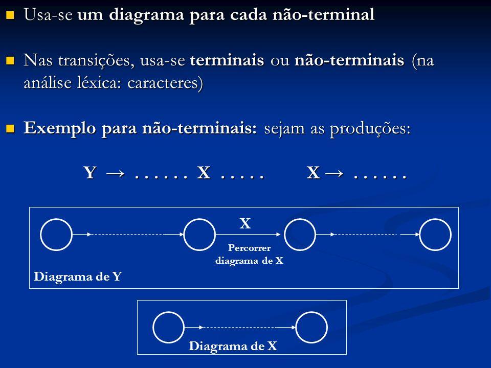 Usa-se um diagrama para cada não-terminal Usa-se um diagrama para cada não-terminal Nas transições, usa-se terminais ou não-terminais (na análise léxi