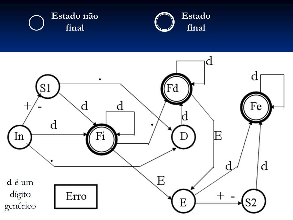 Usa-se um diagrama para cada não-terminal Usa-se um diagrama para cada não-terminal Nas transições, usa-se terminais ou não-terminais (na análise léxica: caracteres) Nas transições, usa-se terminais ou não-terminais (na análise léxica: caracteres) Exemplo para não-terminais: sejam as produções: Exemplo para não-terminais: sejam as produções: Y......