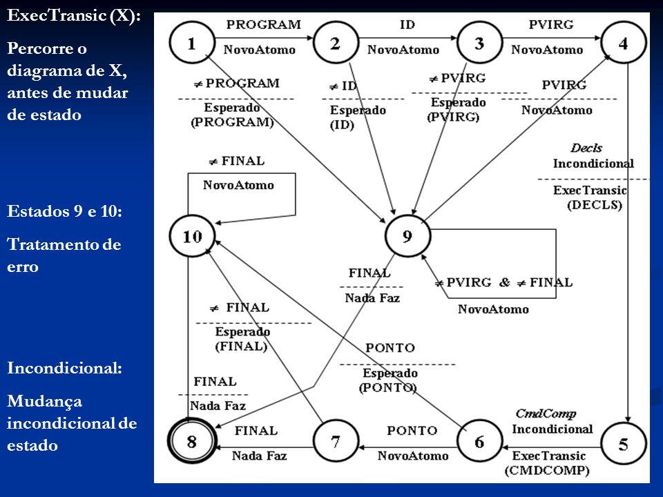ExecTransic (X): Percorre o diagrama de X, antes de mudar de estado Estados 9 e 10: Tratamento de erro Incondicional: Mudança incondicional de estado