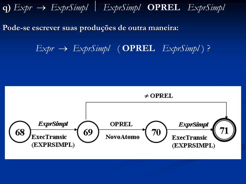 q) q) Expr ExprSimpl ExprSimpl OPREL ExprSimpl Pode-se escrever suas produções de outra maneira: Expr ExprSimpl ( OPREL ExprSimpl ) ?