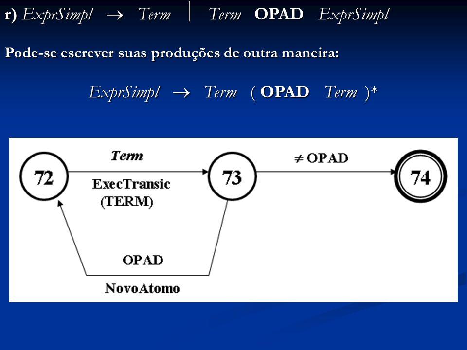 r) ExprSimpl Term Term OPAD ExprSimpl Pode-se escrever suas produções de outra maneira: ExprSimpl Term ( OPAD Term )*